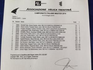 german open 2014 Risultati Italian_Master_Nationals_Junior