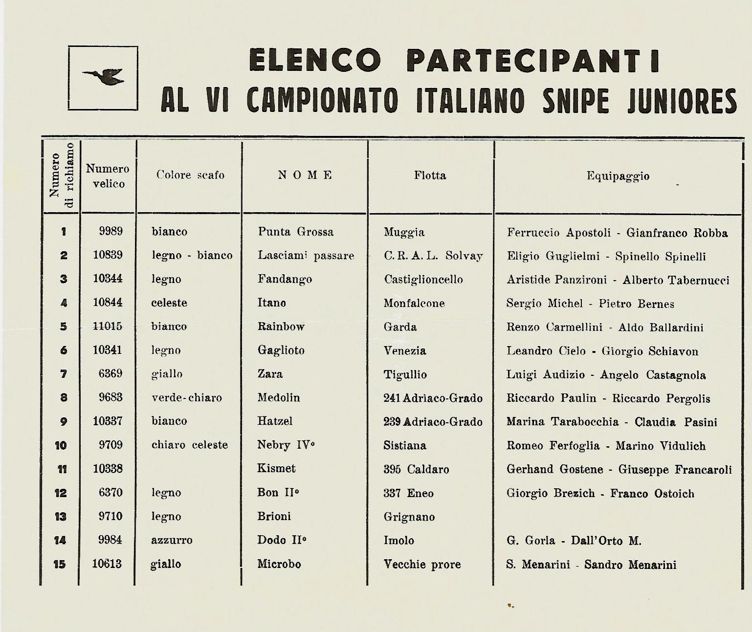 Partecipanti CI Juniores Riva 1957