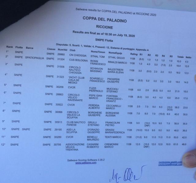 classifica Riccione 18-19 luglio